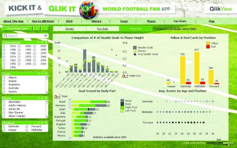 Kick it and Qlik it, applicazione gratis