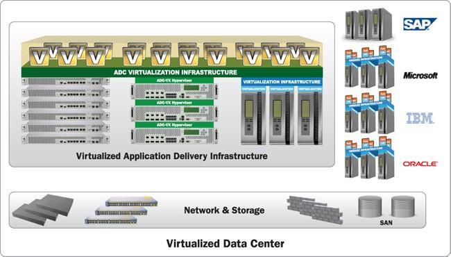 Diagramma di data center virtuale