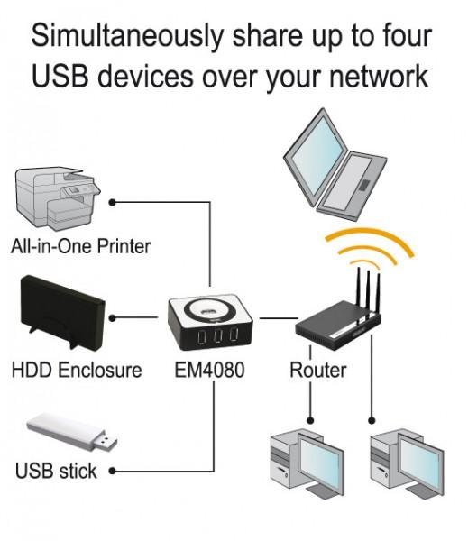 il dispositivo Em4080