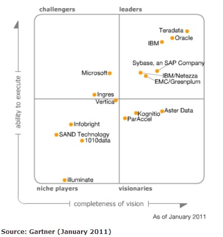 Magic Quadrant DBMS