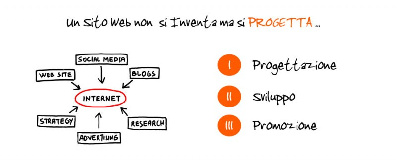 Programmatore web php